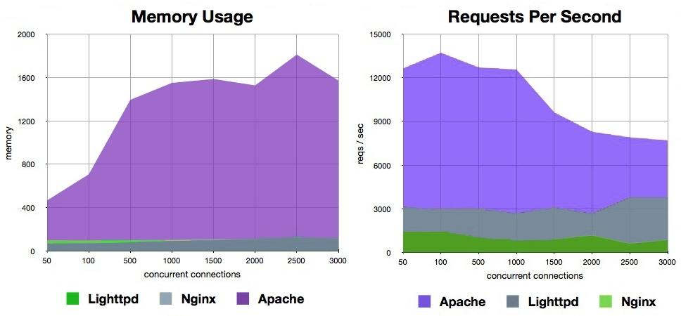Nginx vs Apache vs Lighttpd